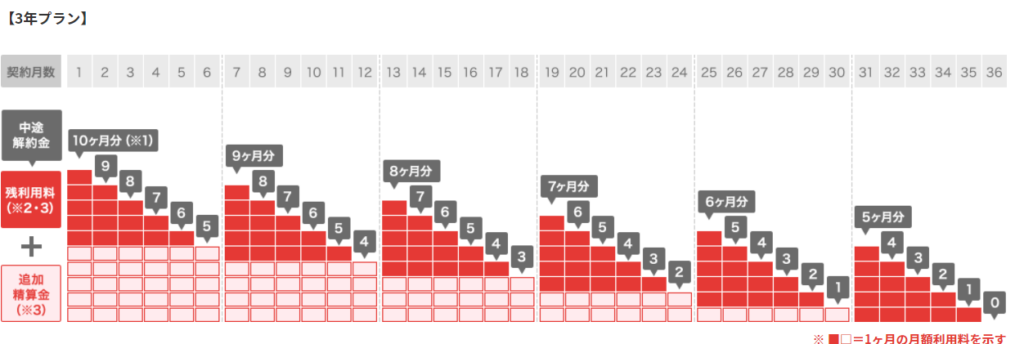 KINTO違約金のグラフ